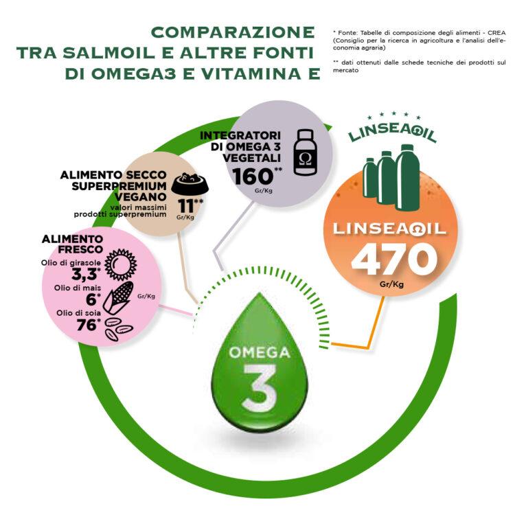 SALMOIL_RICETTA_1_GRAFICO_COMPARAZIONE